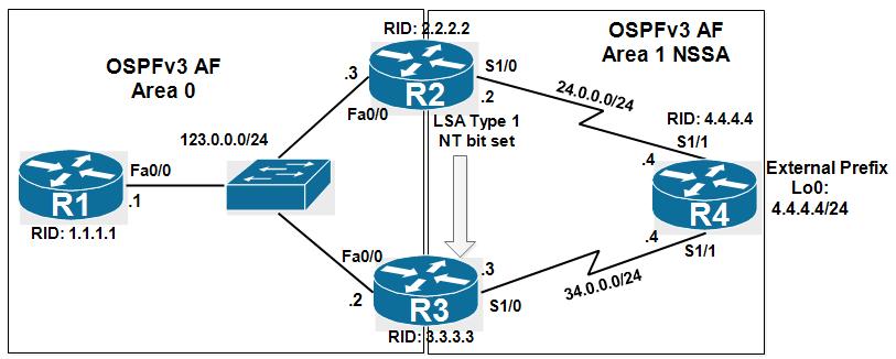 C:\Users\Administrator\Desktop\Lab CCNP Route\OSPFv3 translator RFC compatible\topo2.PNG