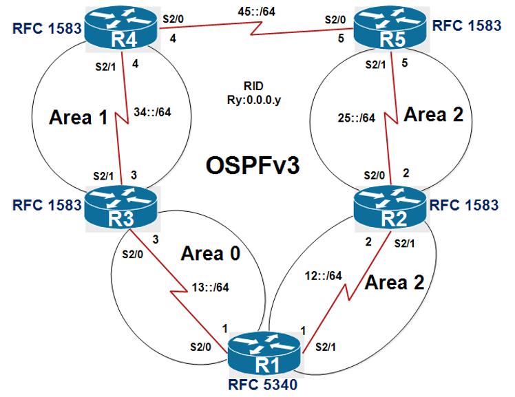 C:\Users\acer\Desktop\OSPF RFC.PNG