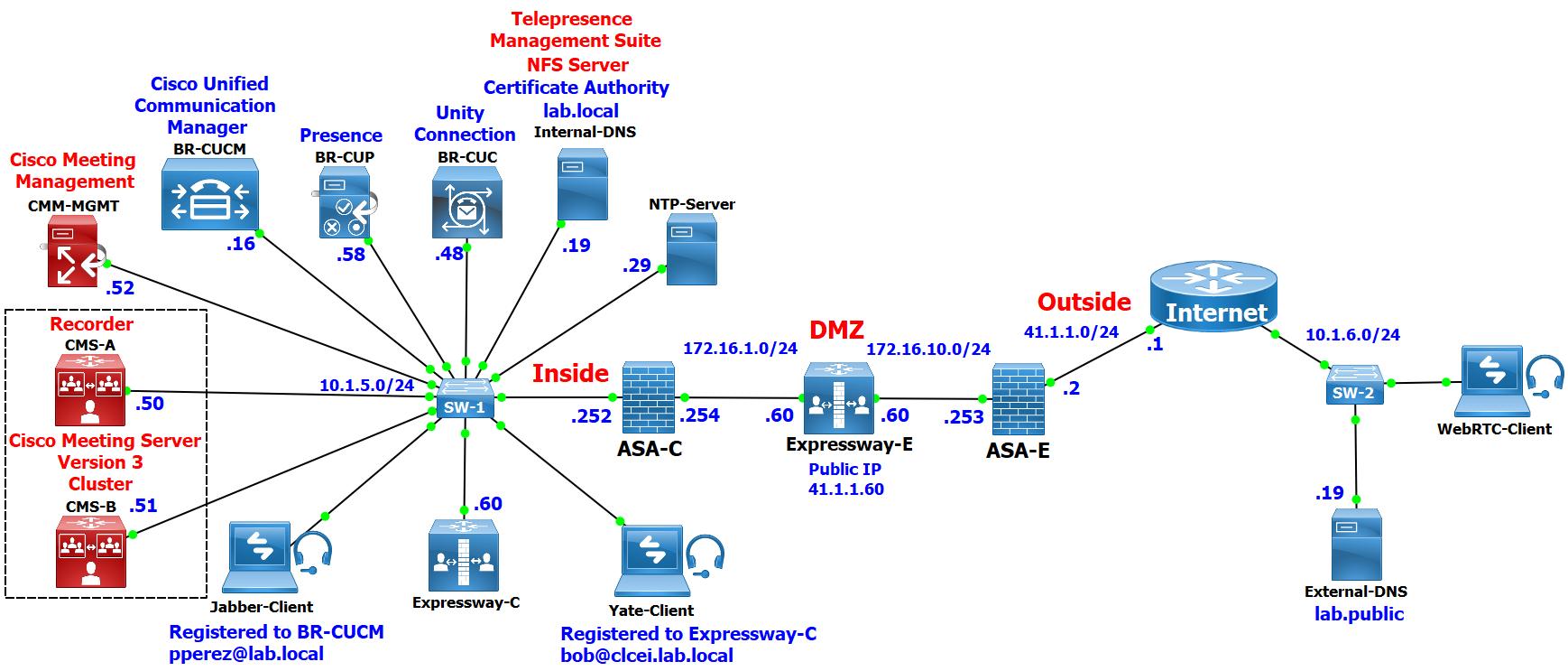 C:\Users\acer\Desktop\CMS\Lab 2 CMS\topo finale.PNG
